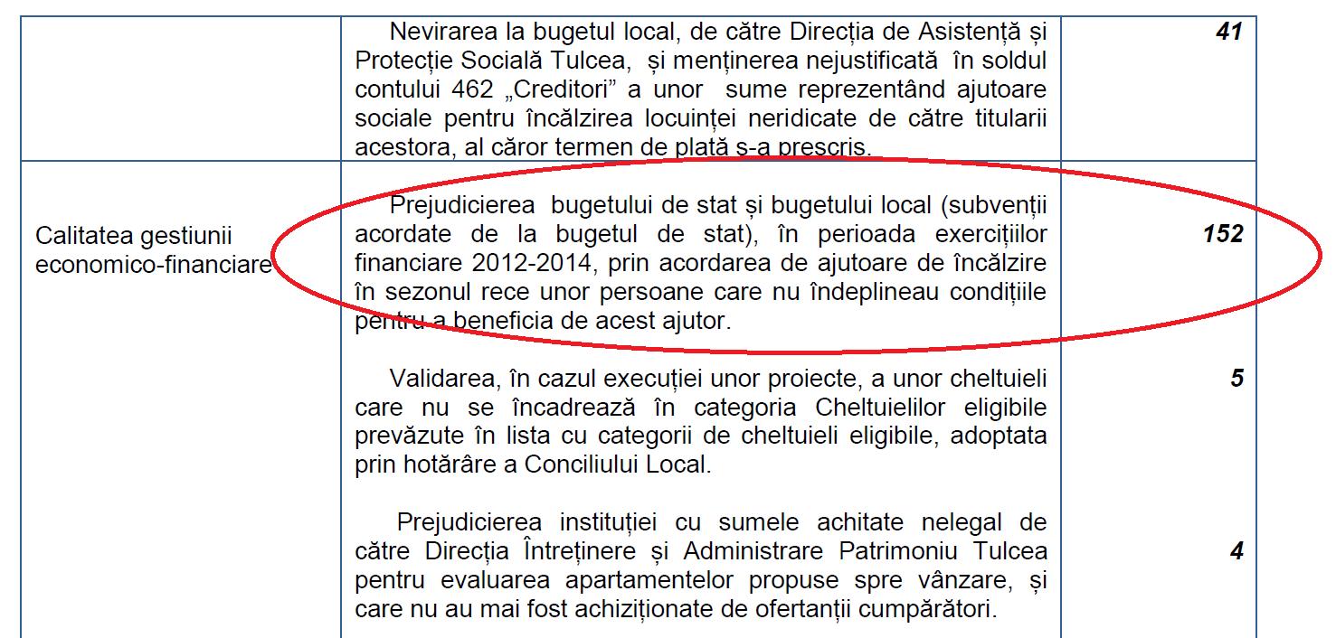 Primăria, prin Direcția de Asistență și Protecție Socială Tulcea, a plătit ilegal ajutoare de încălzire! Beneficiarii vor da banii înapoi